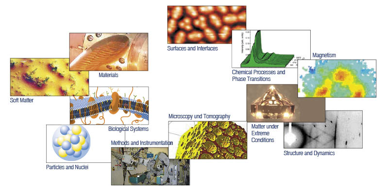 Topics that are addressed by research with synchrotron radiation, neutrons and ion beams: soft matter, particles and nuclei, materials, biological systems, methods and instrumentation, surfaces and interfaces, microscopy and tomography, chemical processes and phase transitions, matter under extreme conditions, magnetism, structure and dynamics